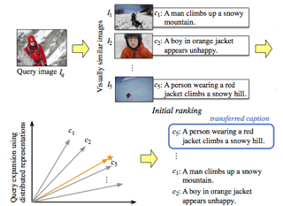 A Distributed Representation Based Query Expansion Approach for Image Captioning